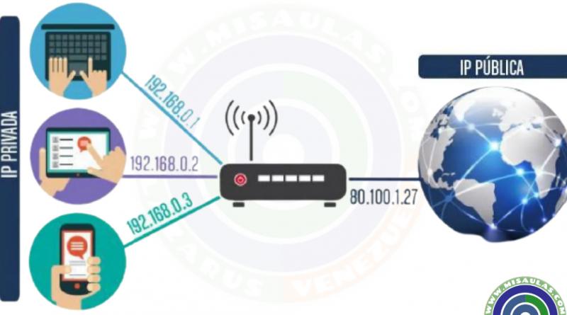 ¿Qué es una dirección IP?